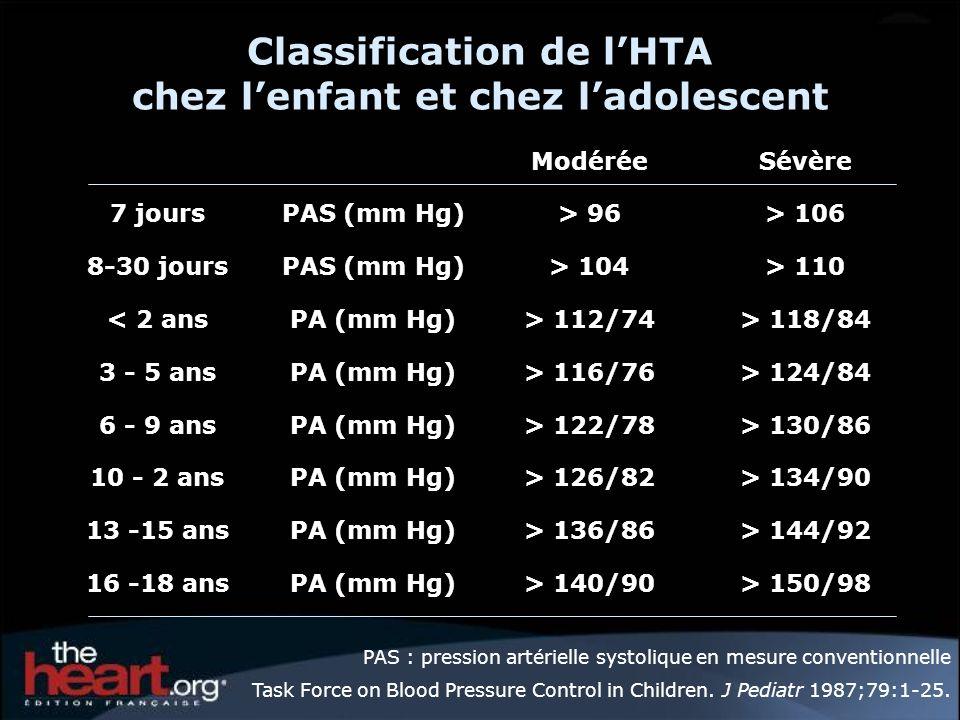 Classification de l'HTA chez l'enfant et chez l'adolescent