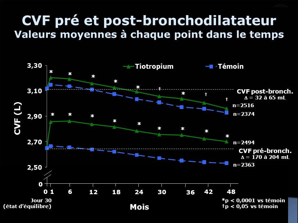 CVF pré et post-bronchodilatateur Valeurs moyennes à chaque point dans le temps