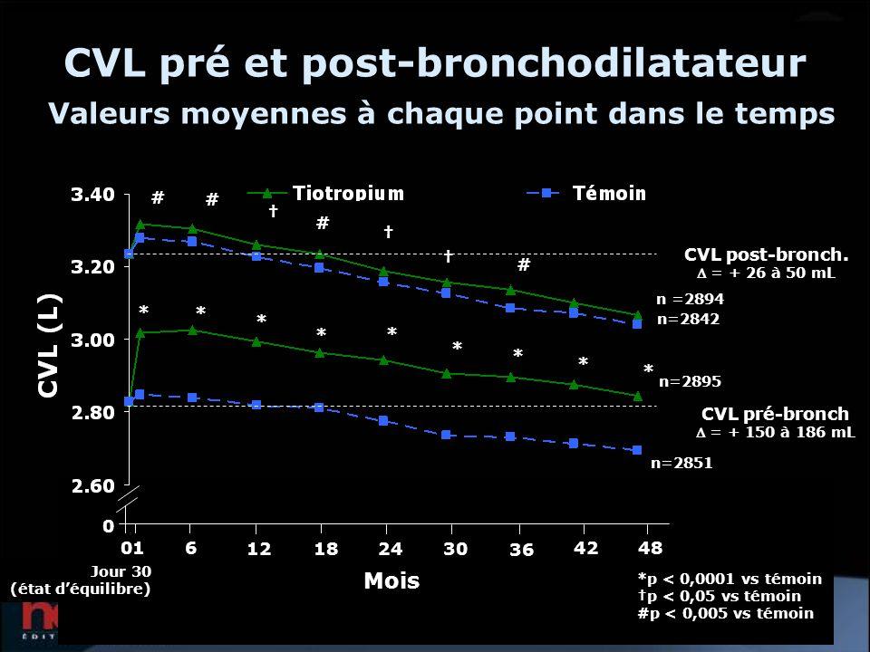 CVL pré et post-bronchodilatateur Valeurs moyennes à chaque point dans le temps