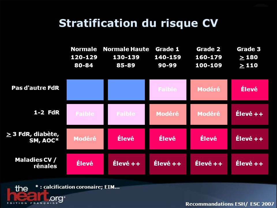 Stratification du risque CV