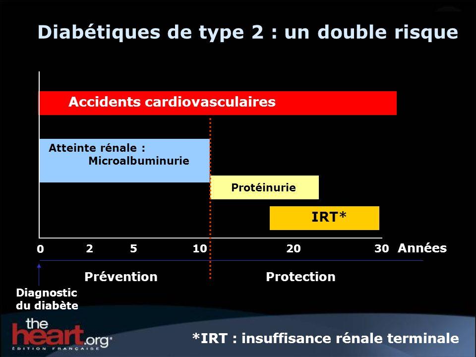 Diabétiques de type 2 : un double risque