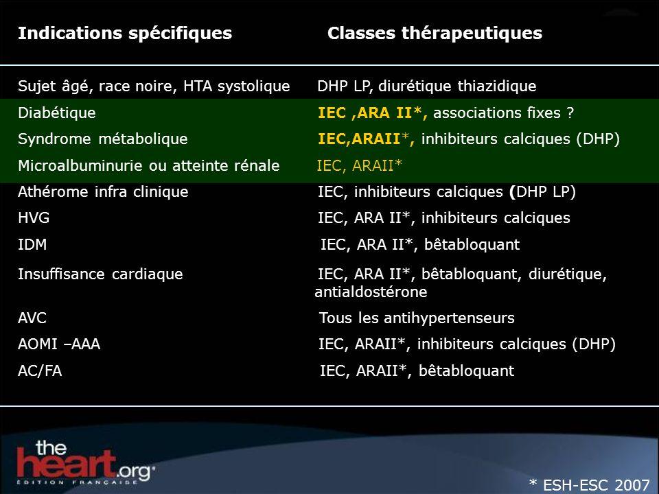 Indications spécifiques Classes thérapeutiques