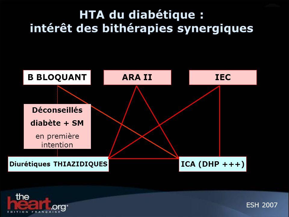 HTA du diabétique : intérêt des bithérapies synergiques