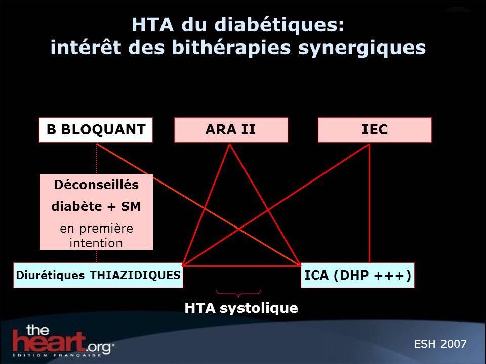 HTA du diabétiques: intérêt des bithérapies synergiques