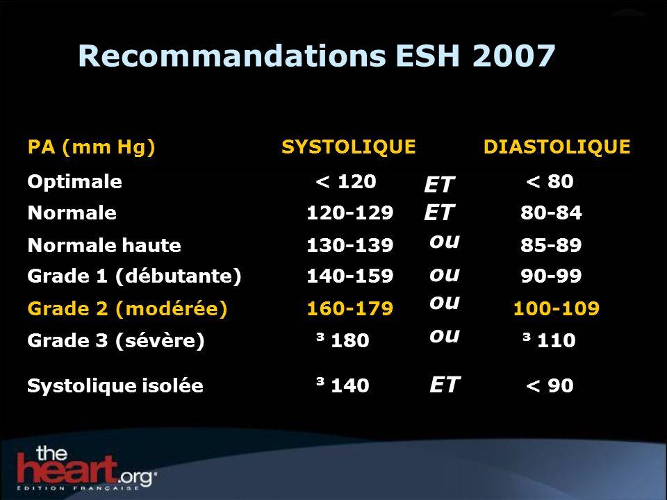 Recommandations ESH 2007 ET ou PA (mm Hg) SYSTOLIQUE DIASTOLIQUE
