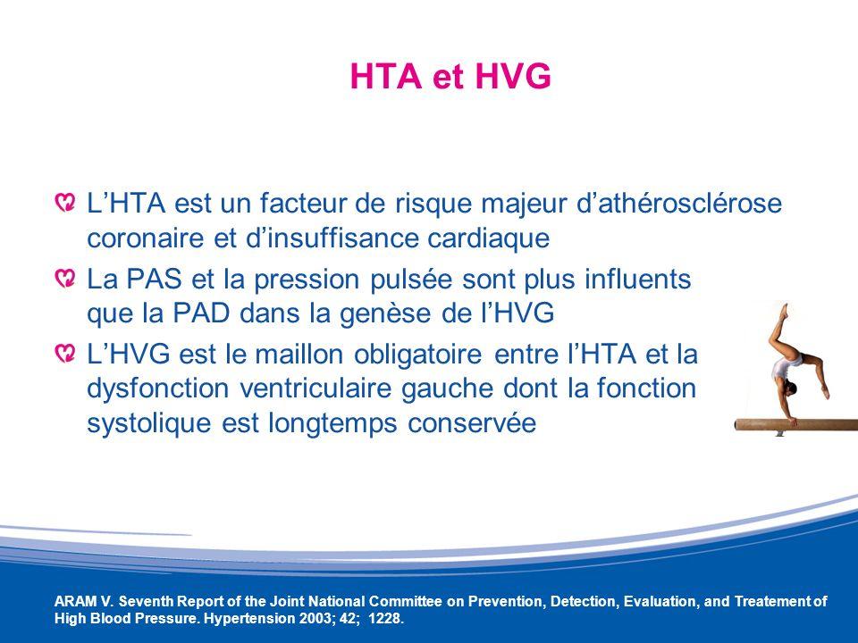 HTA et HVG L'HTA est un facteur de risque majeur d'athérosclérose coronaire et d'insuffisance cardiaque.