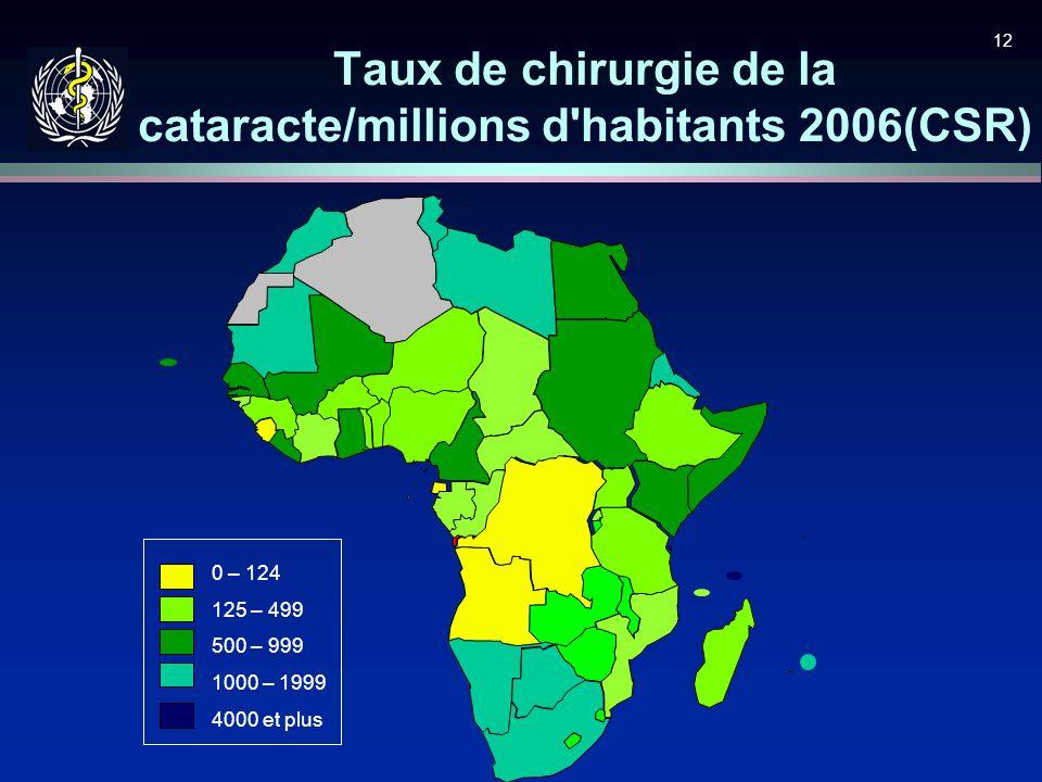 Taux de chirurgie de la cataracte/millions d habitants 2006(CSR)