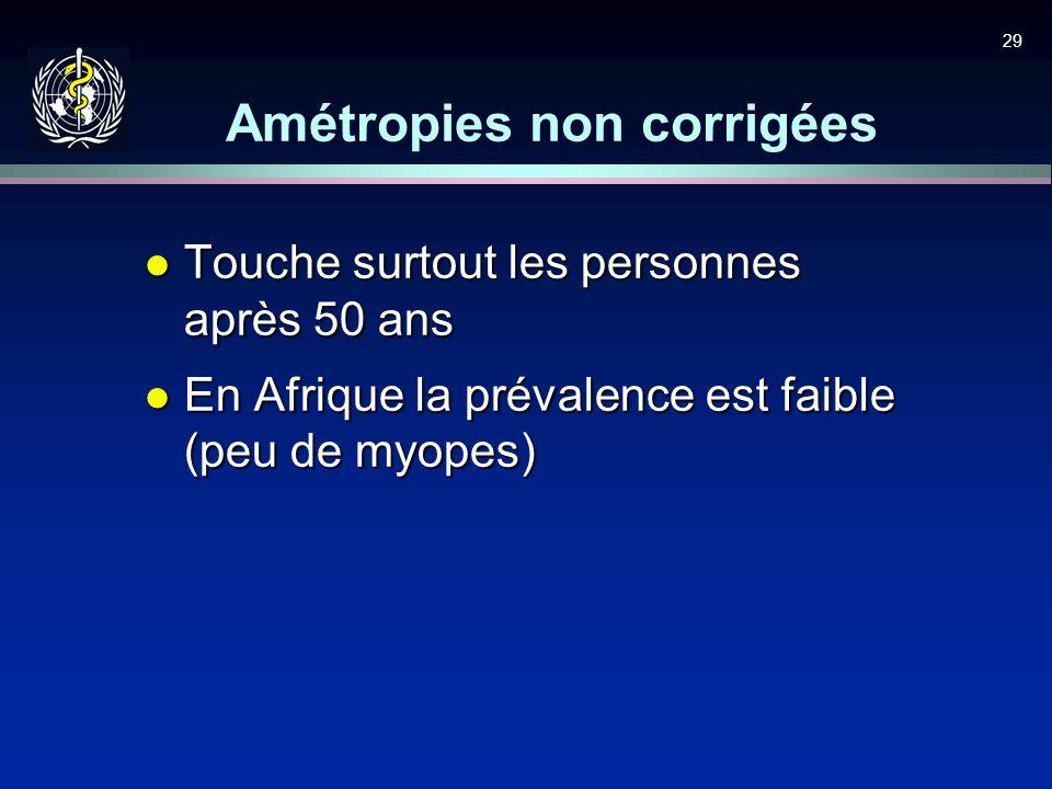 Amétropies non corrigées