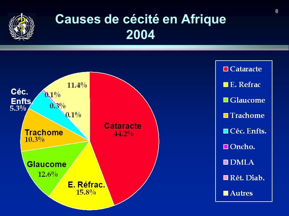 Causes de cécité en Afrique 2004