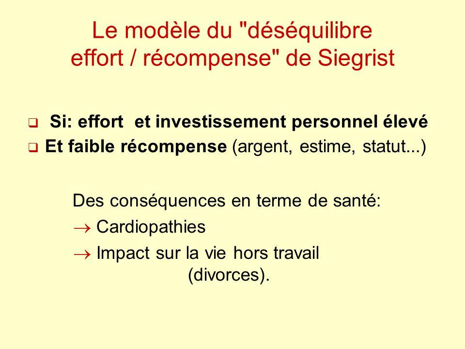 Le modèle du déséquilibre effort / récompense de Siegrist