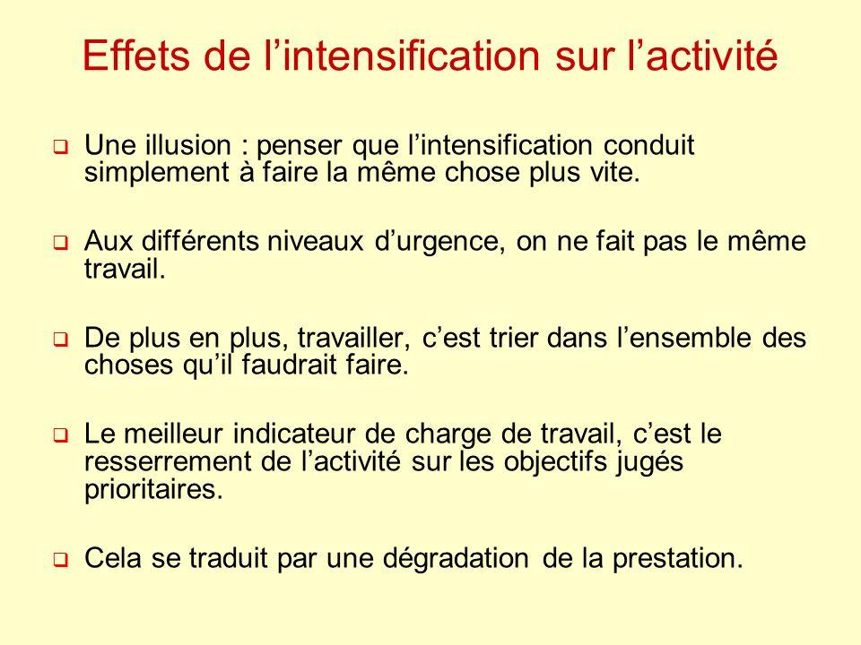 Effets de l'intensification sur l'activité