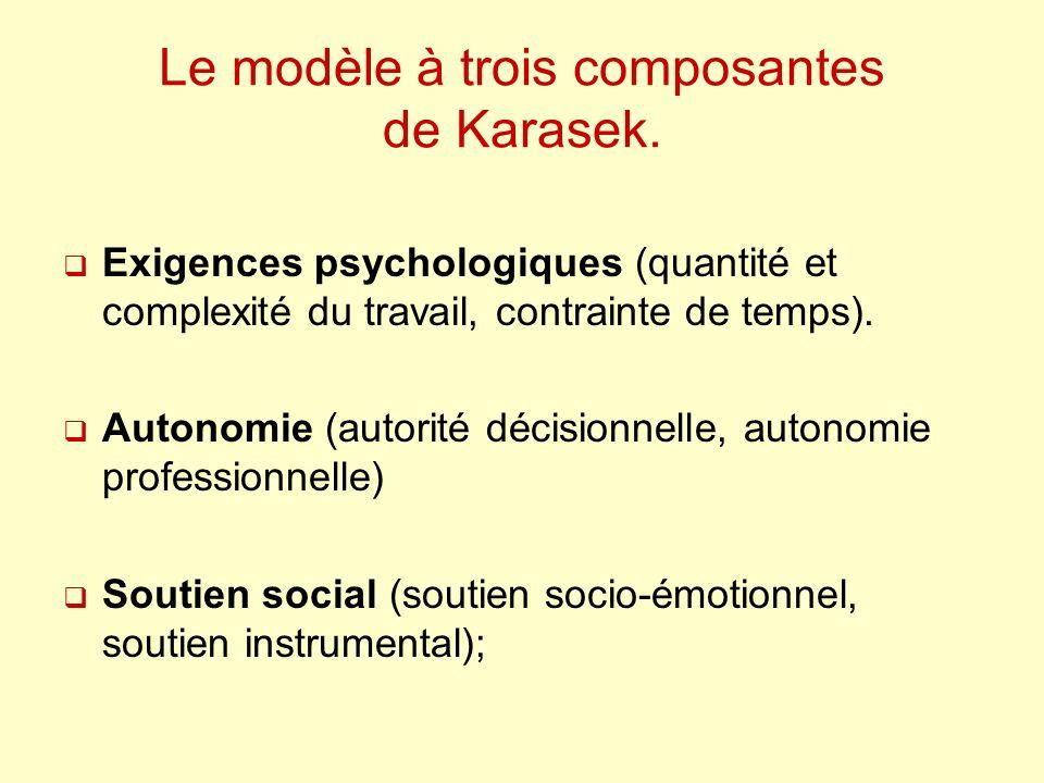 Le modèle à trois composantes de Karasek.
