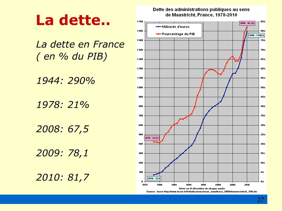 La dette.. La dette en France ( en % du PIB) 1944: 290% 1978: 21%