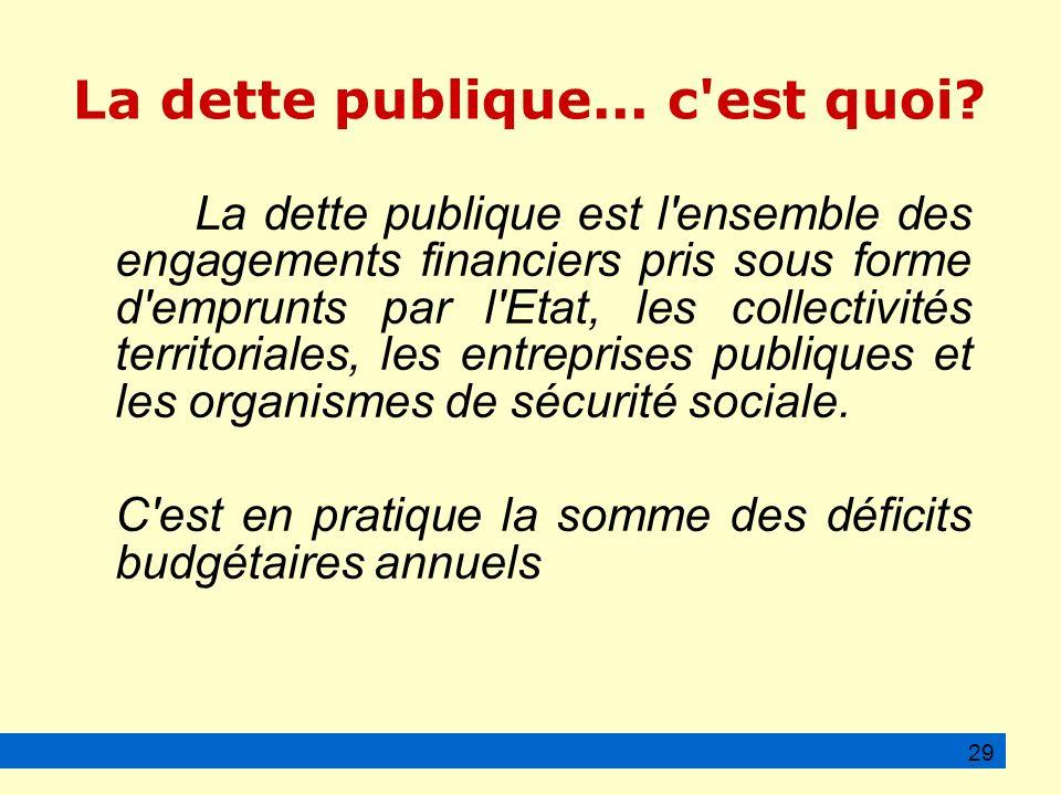 La dette publique... c est quoi