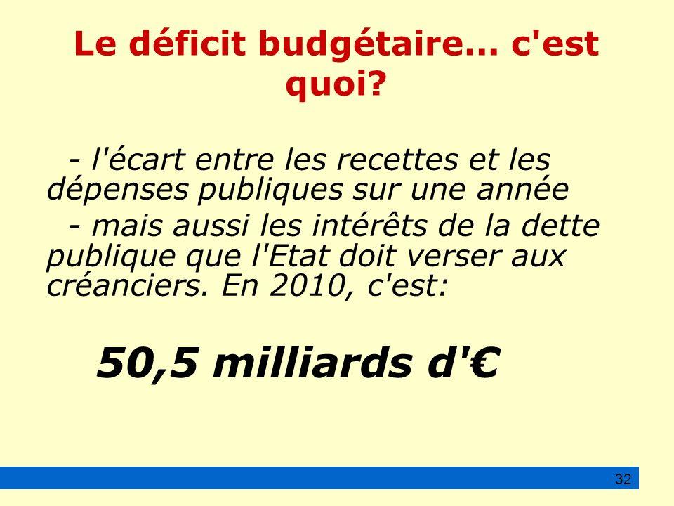 Le déficit budgétaire... c est quoi