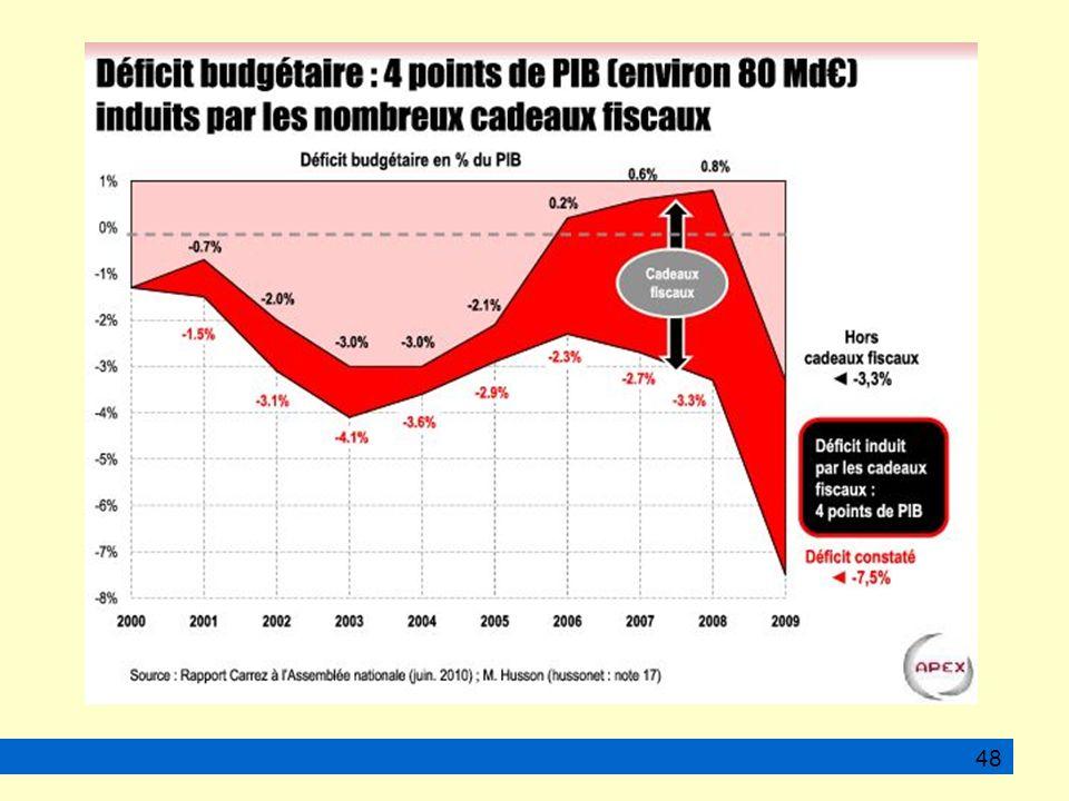 La hiérarchie des salaires et l explosion de revenus inégalitaires...