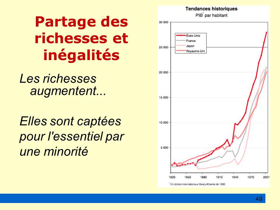 Partage des richesses et inégalités