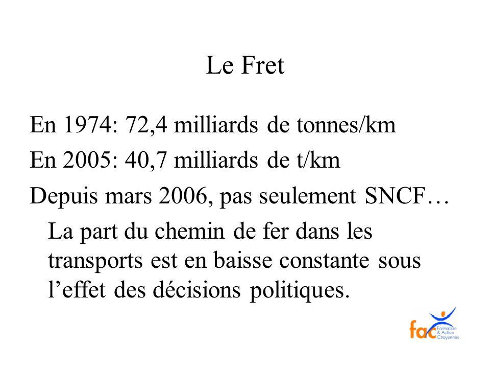 Le Fret En 1974: 72,4 milliards de tonnes/km