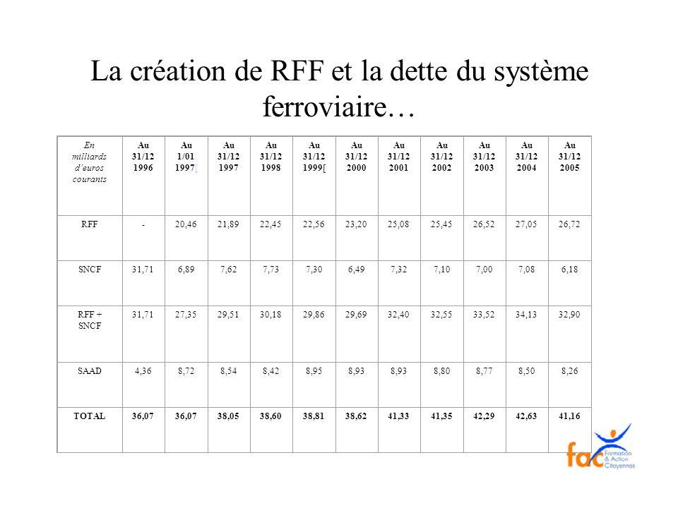 La création de RFF et la dette du système ferroviaire…