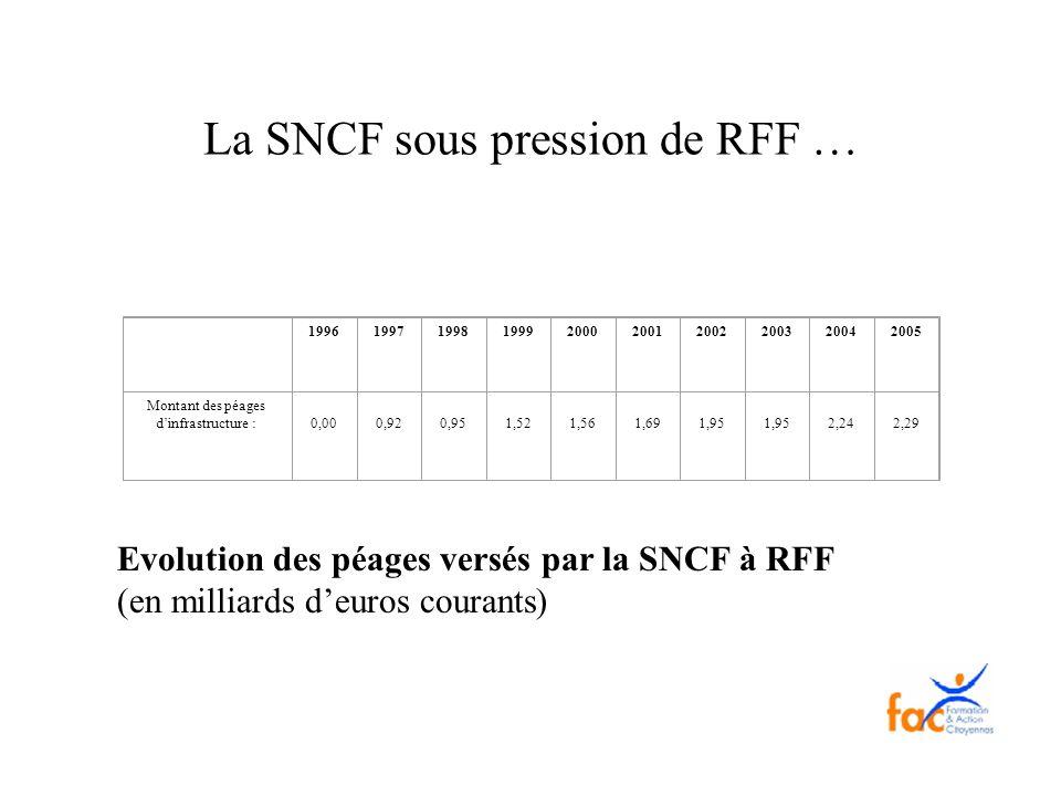 La SNCF sous pression de RFF …