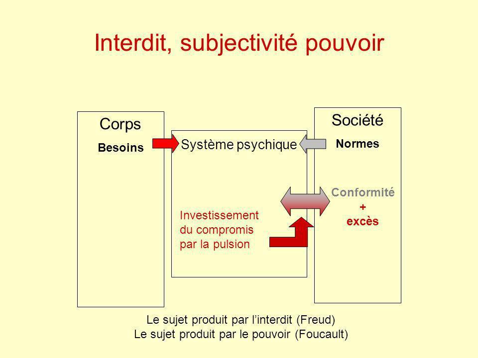 Interdit, subjectivité pouvoir