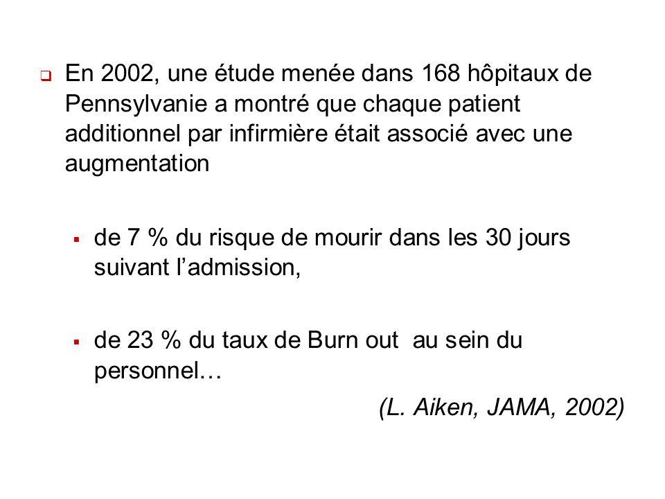 En 2002, une étude menée dans 168 hôpitaux de Pennsylvanie a montré que chaque patient additionnel par infirmière était associé avec une augmentation
