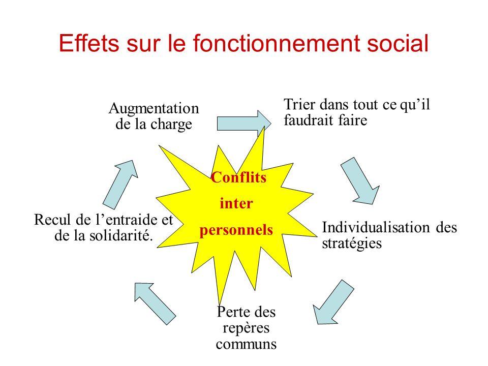 Effets sur le fonctionnement social