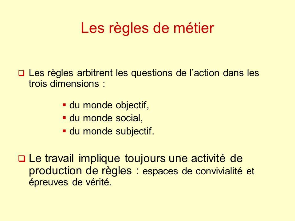 Les règles de métier Les règles arbitrent les questions de l'action dans les trois dimensions : du monde objectif,
