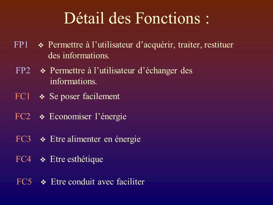 Détail des Fonctions : FP1