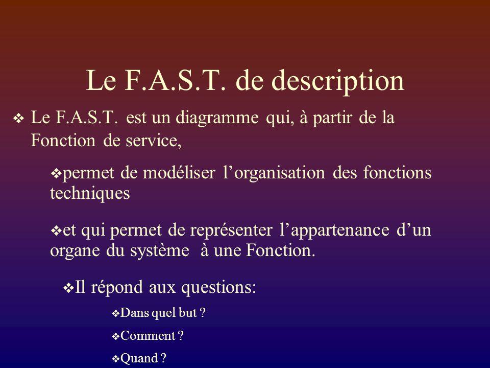 Le F.A.S.T. de description Le F.A.S.T. est un diagramme qui, à partir de la Fonction de service,