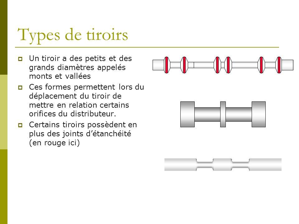 Types de tiroirs Un tiroir a des petits et des grands diamètres appelés monts et vallées.