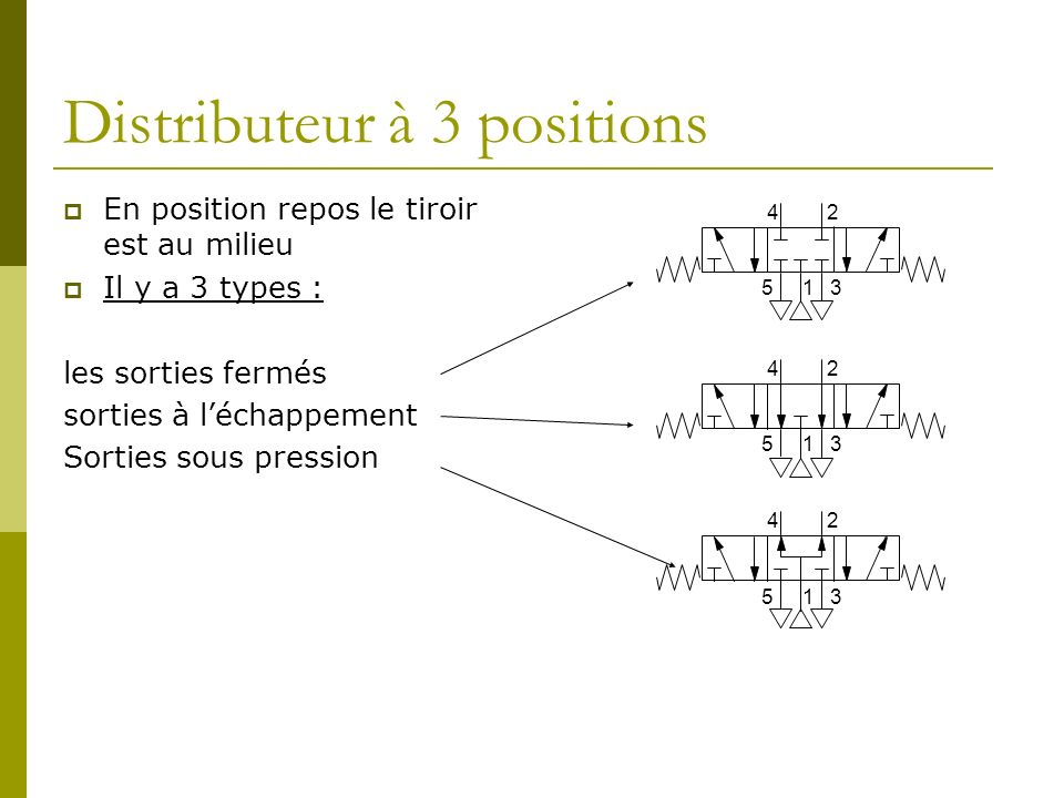 Distributeur à 3 positions