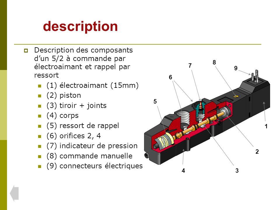 description Description des composants d'un 5/2 à commande par électroaimant et rappel par ressort.