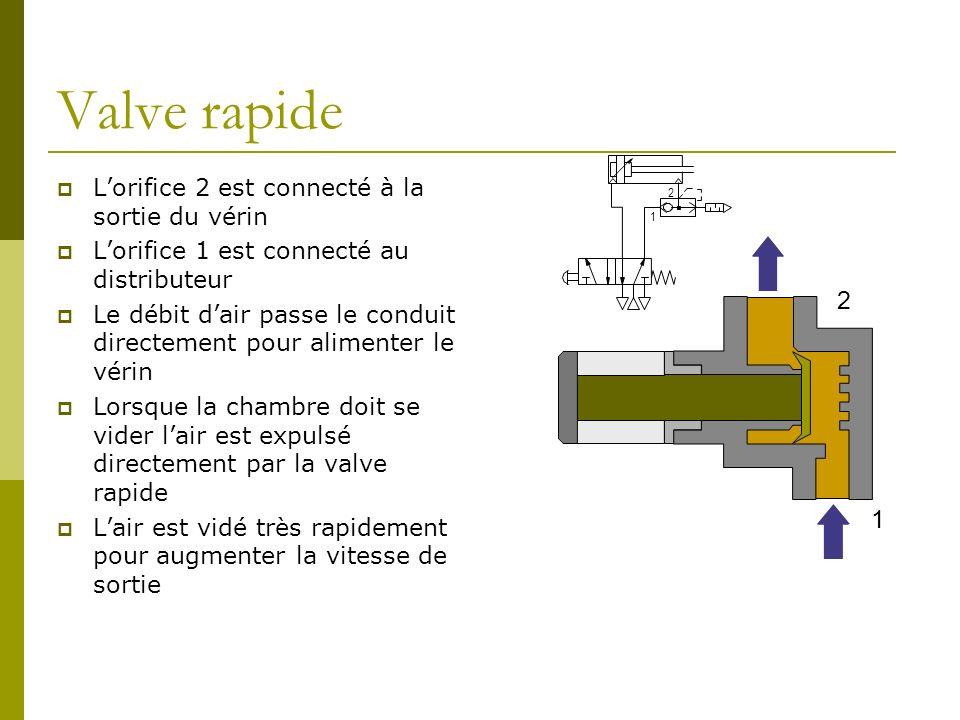 Valve rapide 2 1 L'orifice 2 est connecté à la sortie du vérin