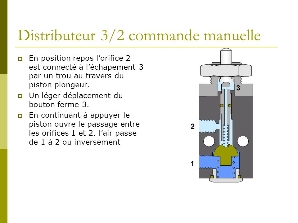Distributeur 3/2 commande manuelle
