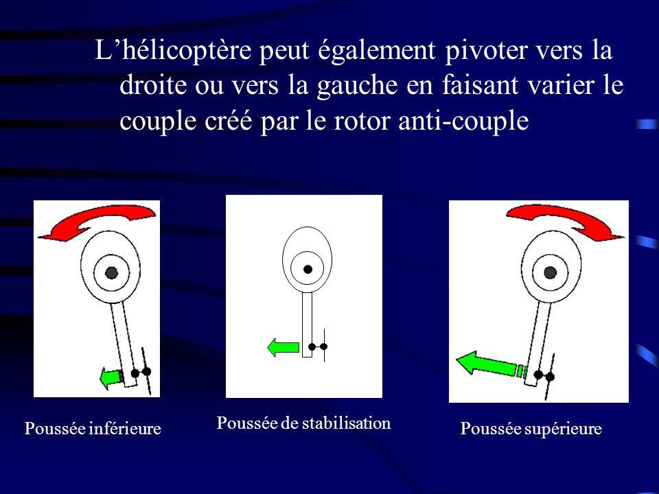 L'hélicoptère peut également pivoter vers la droite ou vers la gauche en faisant varier le couple créé par le rotor anti-couple