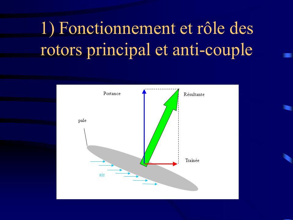 1) Fonctionnement et rôle des rotors principal et anti-couple