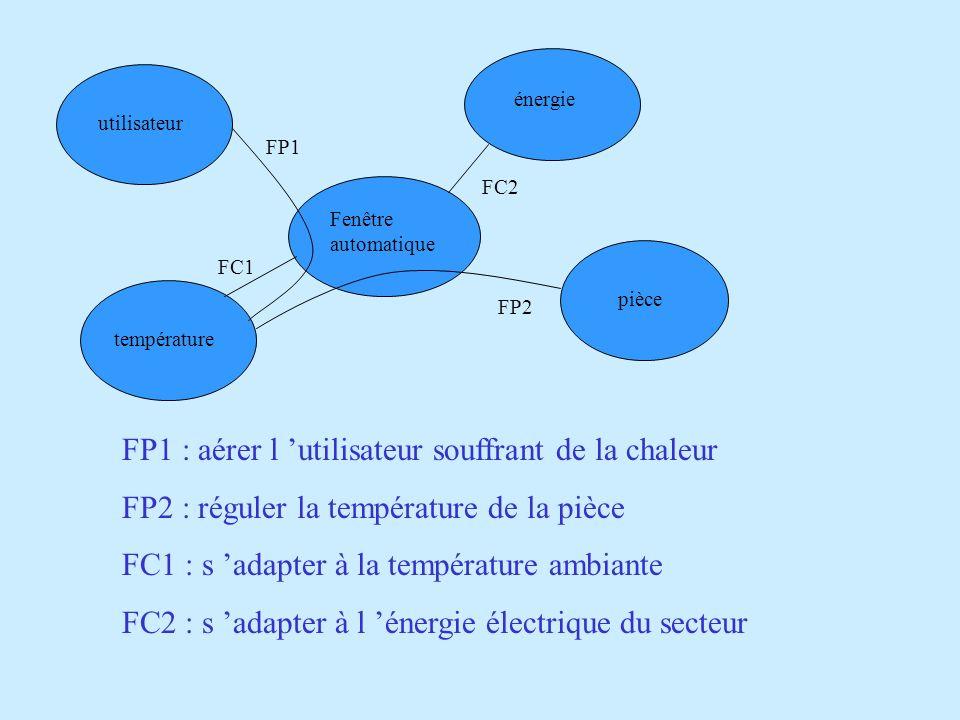 FP1 : aérer l 'utilisateur souffrant de la chaleur