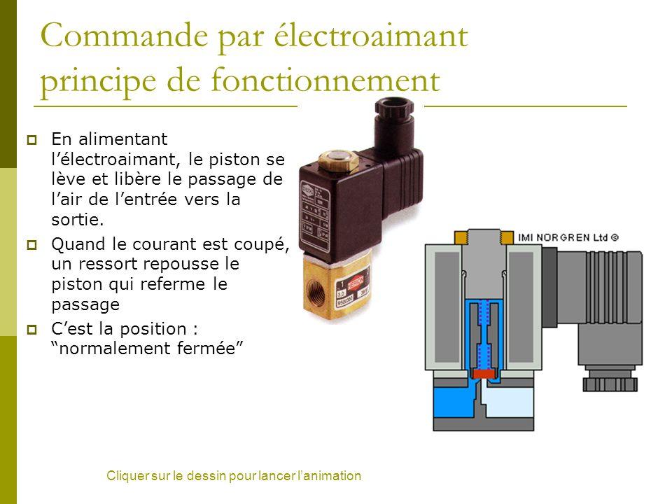 Commande par électroaimant principe de fonctionnement