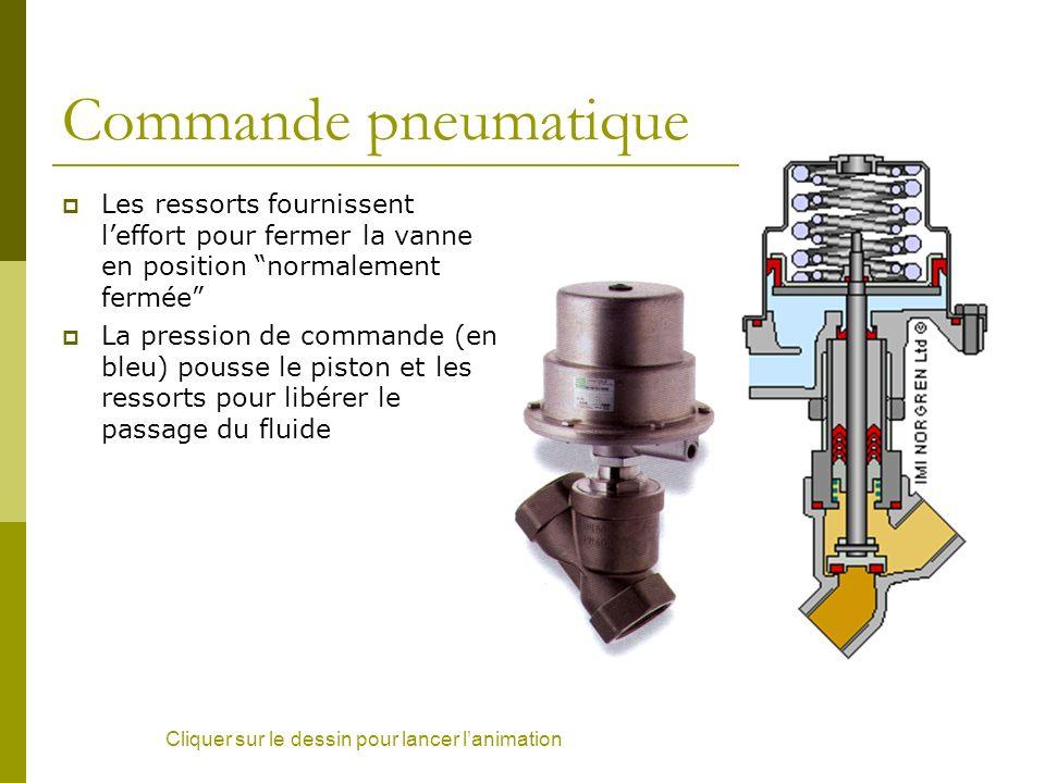 Commande pneumatique Les ressorts fournissent l'effort pour fermer la vanne en position normalement fermée