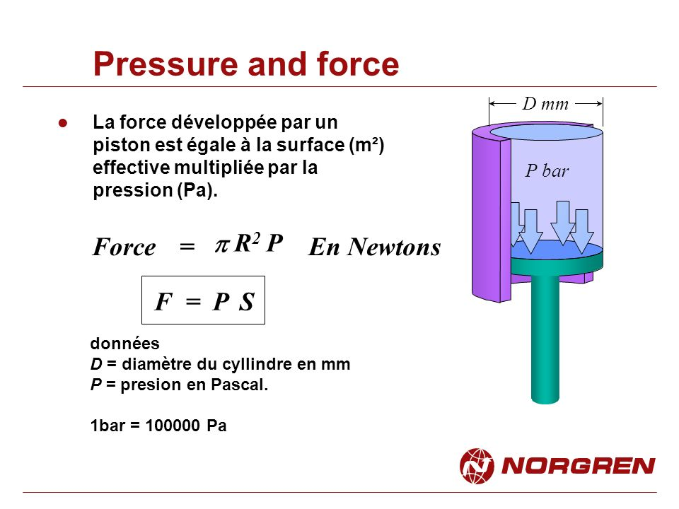 Pressure and force Force = p R2 P En Newtons F = P S D mm