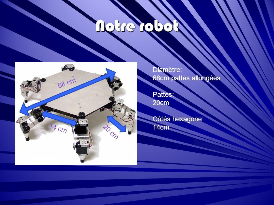 Notre robot Diamètre: 68cm pattes allongées 68 cm Pattes: 20cm