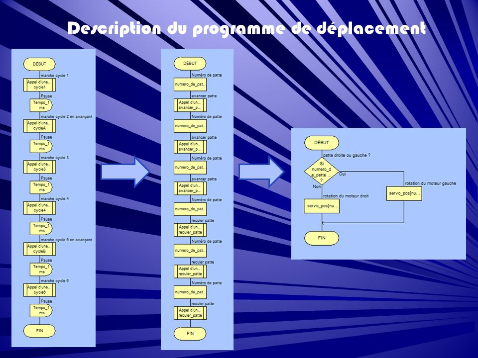 Description du programme de déplacement