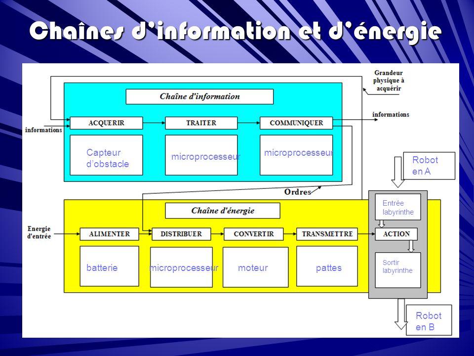 Chaînes d'information et d'énergie