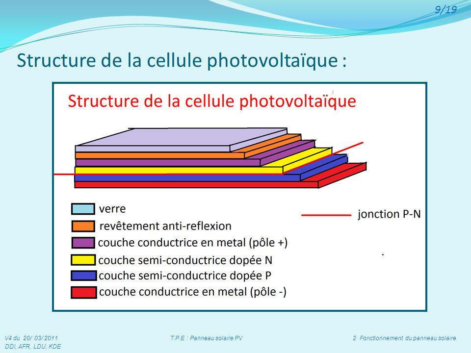 Structure de la cellule photovoltaïque :