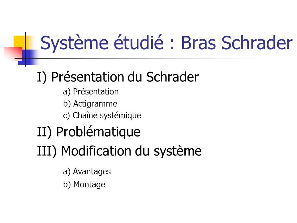 Système étudié : Bras Schrader