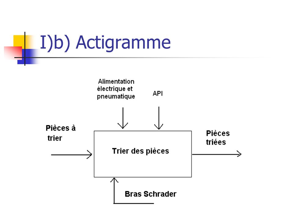 I)b) Actigramme