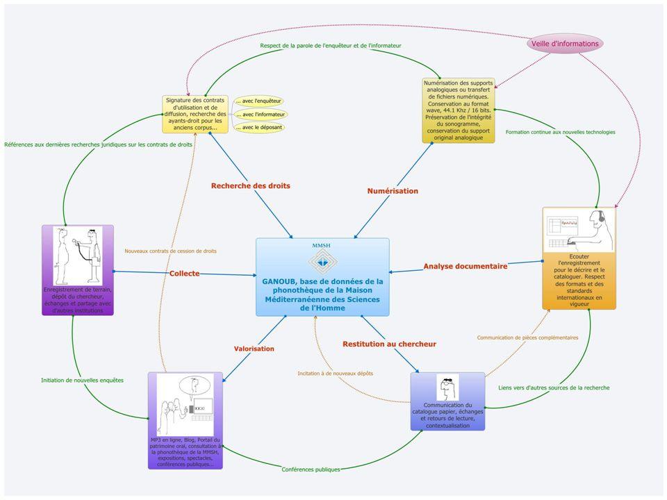Ecouter les enquêtes de terrain : analyse, numérisation, valorisation des archives sonores - Véronique Ginouvès, Alger 2010