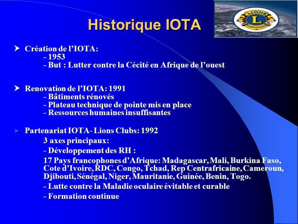 Historique IOTA Création de l'IOTA: - 1953
