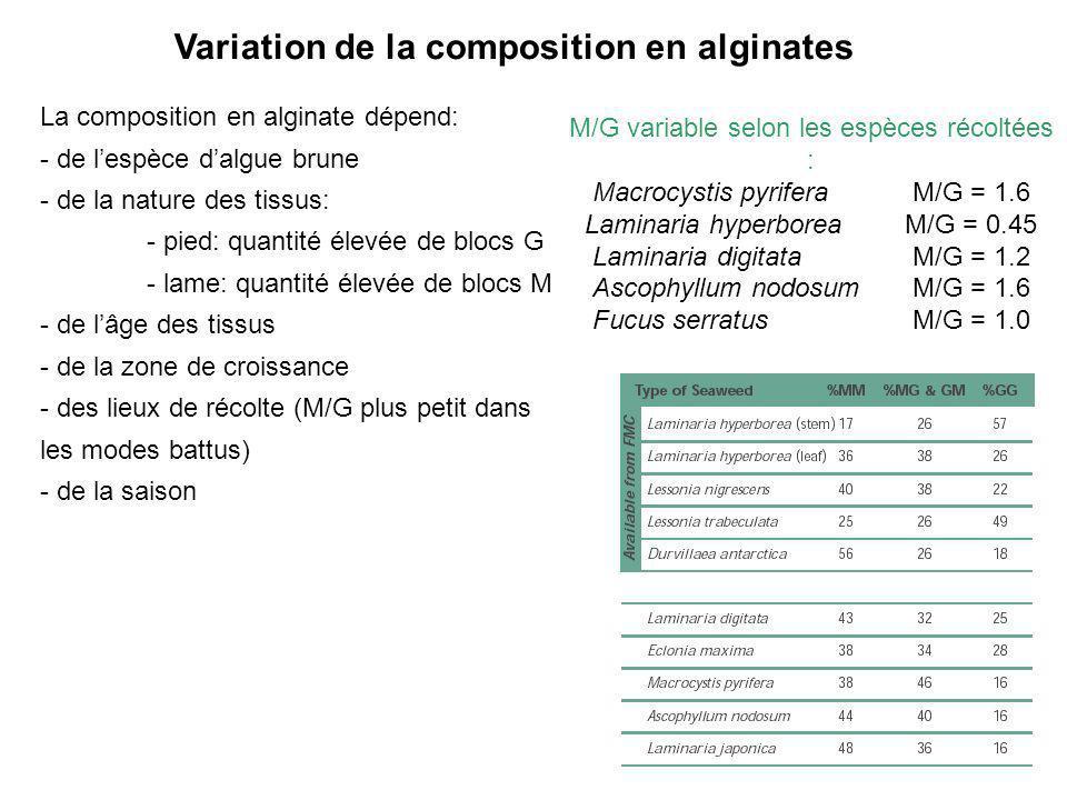 Variation de la composition en alginates